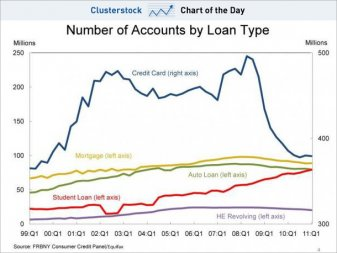 chart-of-the-day-the-student-loan-debt-that-never-stops-rising
